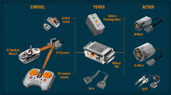 Lego Power Functions Educatec Ag
